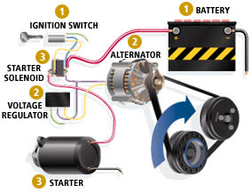 Car Electrical Charging System